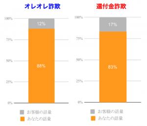 図2:発言量の割合