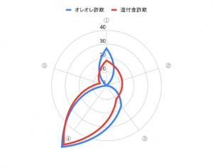 図1トークの構成グラフ