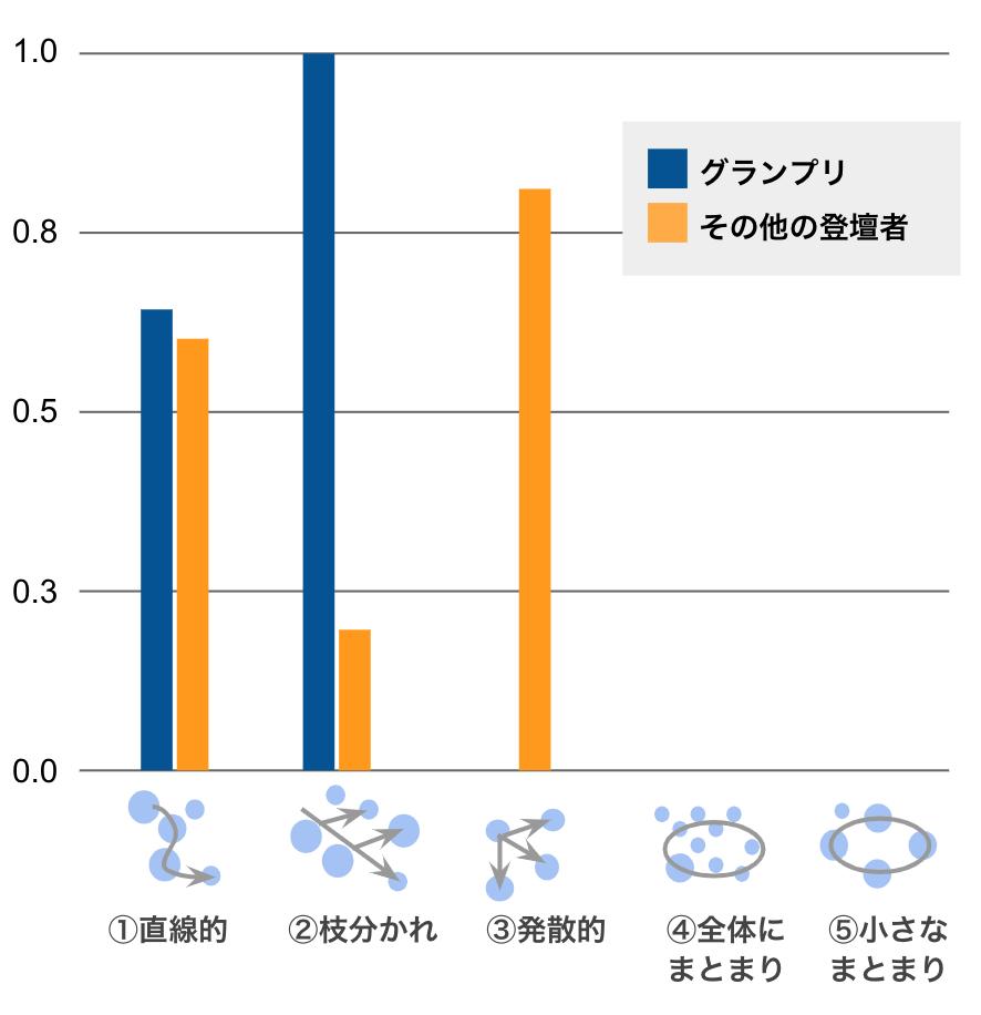 (図2:トークの展開)