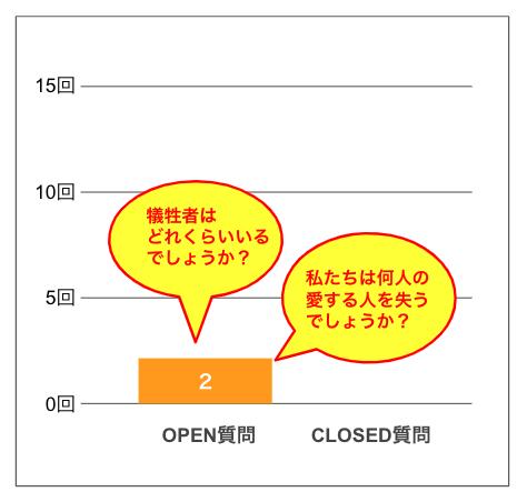 (図2:質問の種類別出現数)